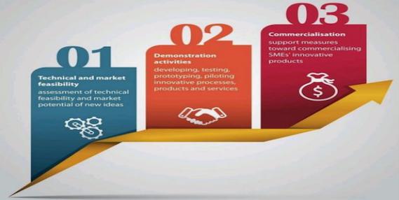 SME INSTRUMENT Horizon 2020 phases